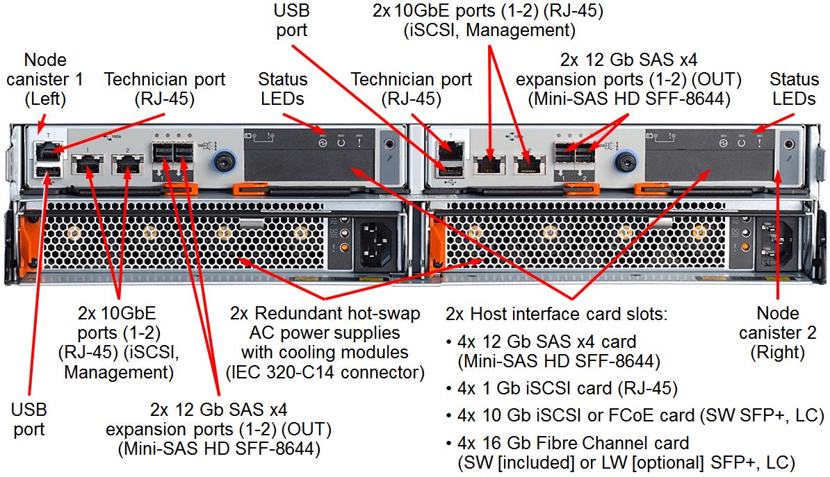 Lenovo Storage V5030 SFF Ports