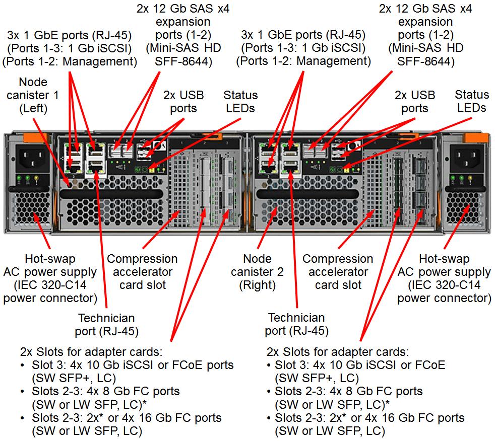 Lenovo Storage V7000 Ports