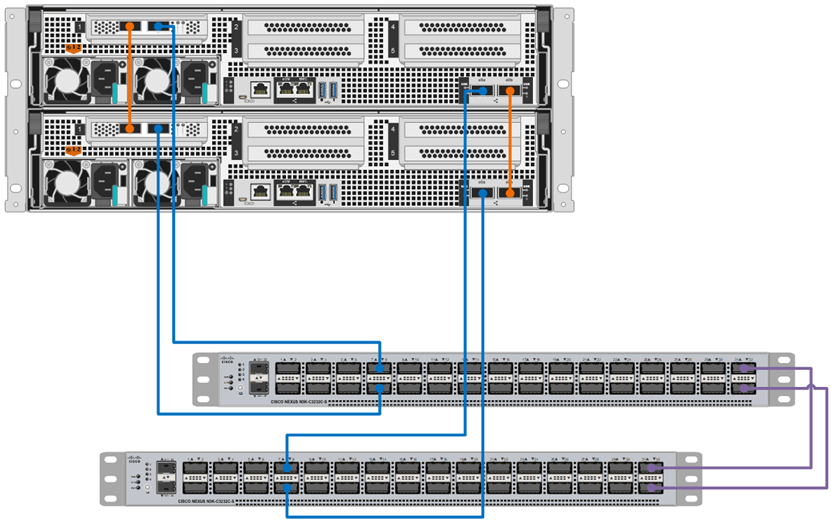 NetApp All Flash FAS (AFF) A800 Switched Cluster