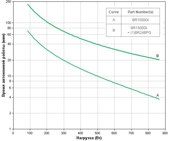 APC by Schneider Electric Back-UPS Pro BR1500GI Backup Time
