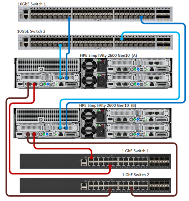 HPE SimpliVity 2600 Networking Connections