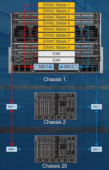 Dell EMC PowerEdge MX Management