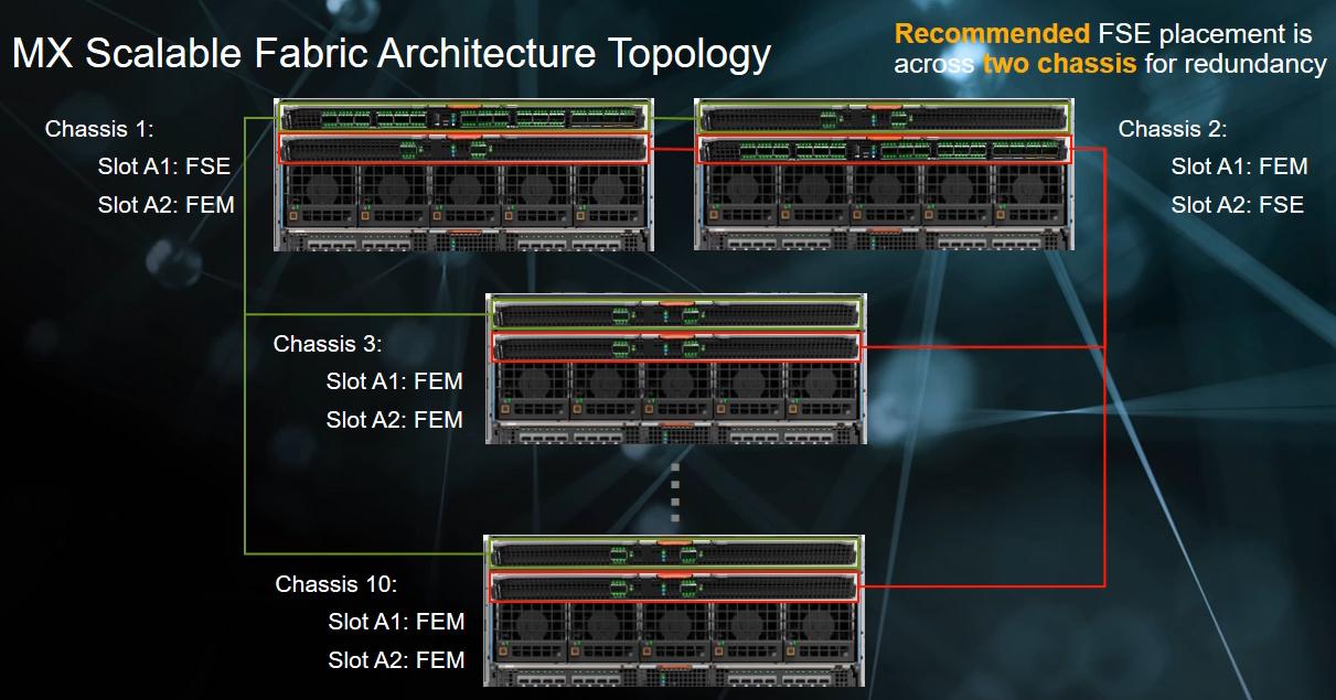 Dell EMC PowerEdge MX Scalable Fabric Architecture