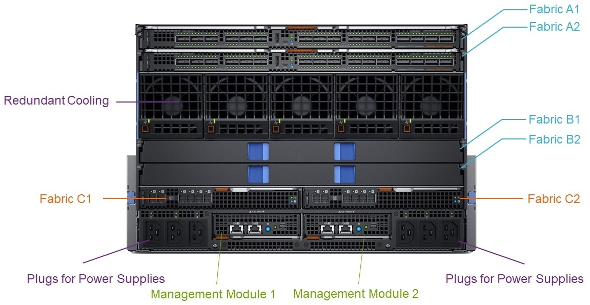Dell EMC PowerEdge MX Shassi Rear