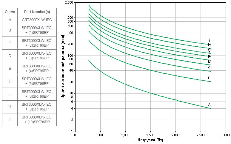 APC-by-Schneider-Electric-SRT3000XLW-IEC-Backup-Time