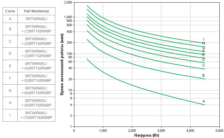 APC-by-Schneider-Electric-SRT5KRMXLI-Backup-Time