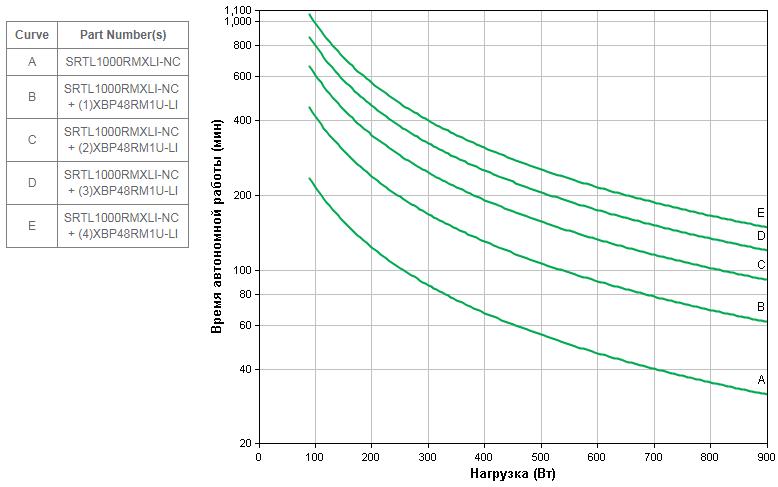 APC-by-Schneider-Electric-SRTL1000RMXLI-NC-Backup-Time