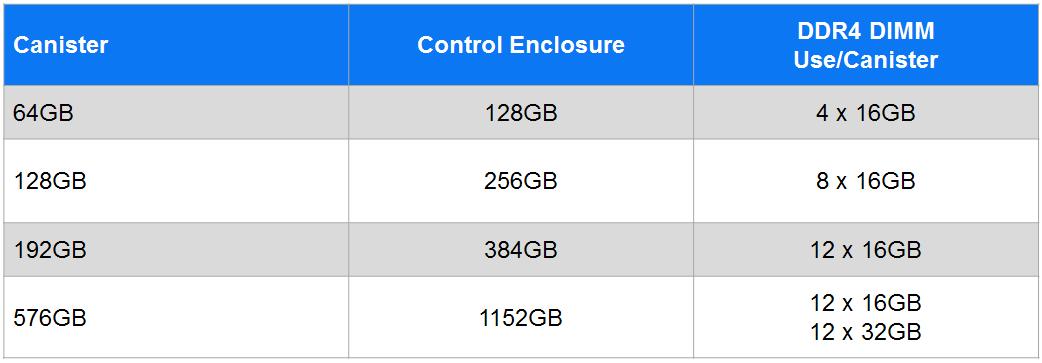 IBM Storwize V7000 Gen3 RAM Table