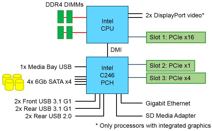 Lenovo ThinkSystem ST50 architecture block diagram
