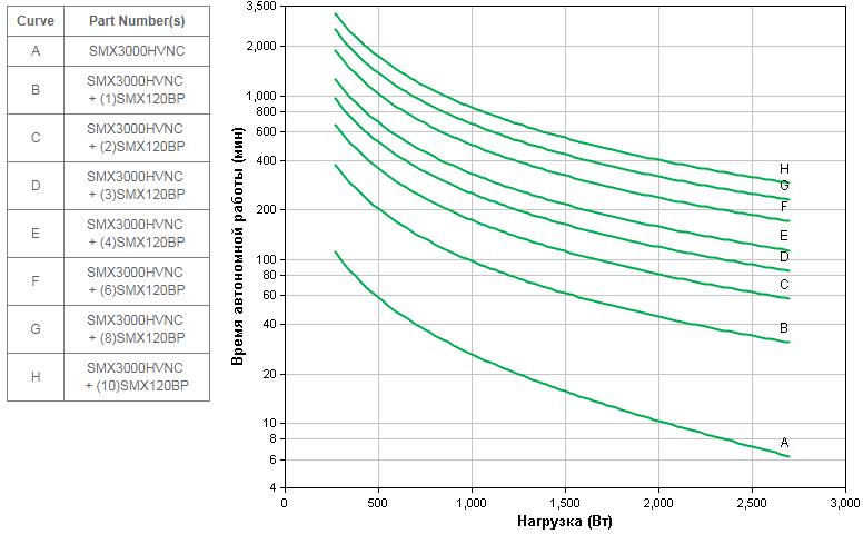 APC-by-Schneider-Electric-SMX3000HVNC-Backup-Time