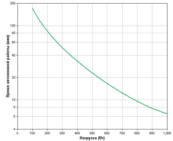 APC-by-Schneider-Electric-Smart-UPS-SMT1500I-Backup-Time