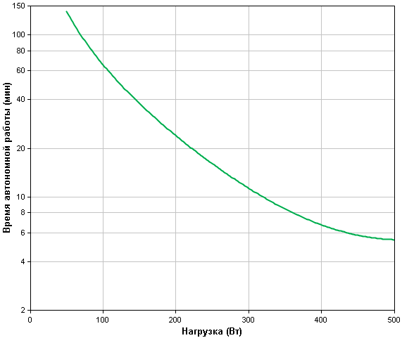 APC-by-Schneider-Electric-Smart-UPS-SMT750RMI2UNC-Backup-Time