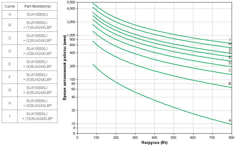 APC-by-Schneider-Electric-Smart-UPS-SUA1000XLI-Backup-Time