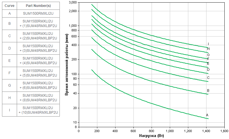 APC-by-Schneider-Electric-Smart-UPS-SUM1500RMXLI2U-Backup-Time