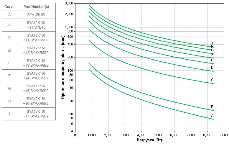 APC by Schneider Electric Symmetra LX SYA12K16I Backup Time
