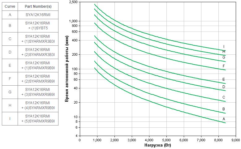 APC by Schneider Electric Symmetra LX SYA12K16RMI Backup Time