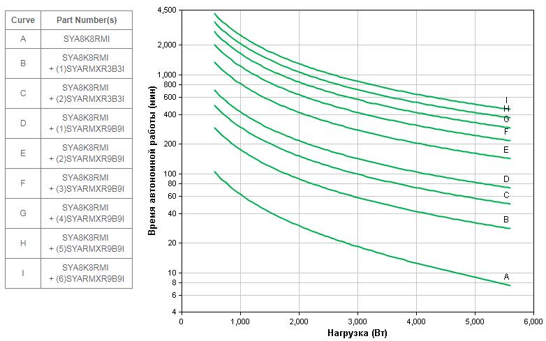 APC by Schneider Electric Symmetra LX SYA8K8RMI Backup Time