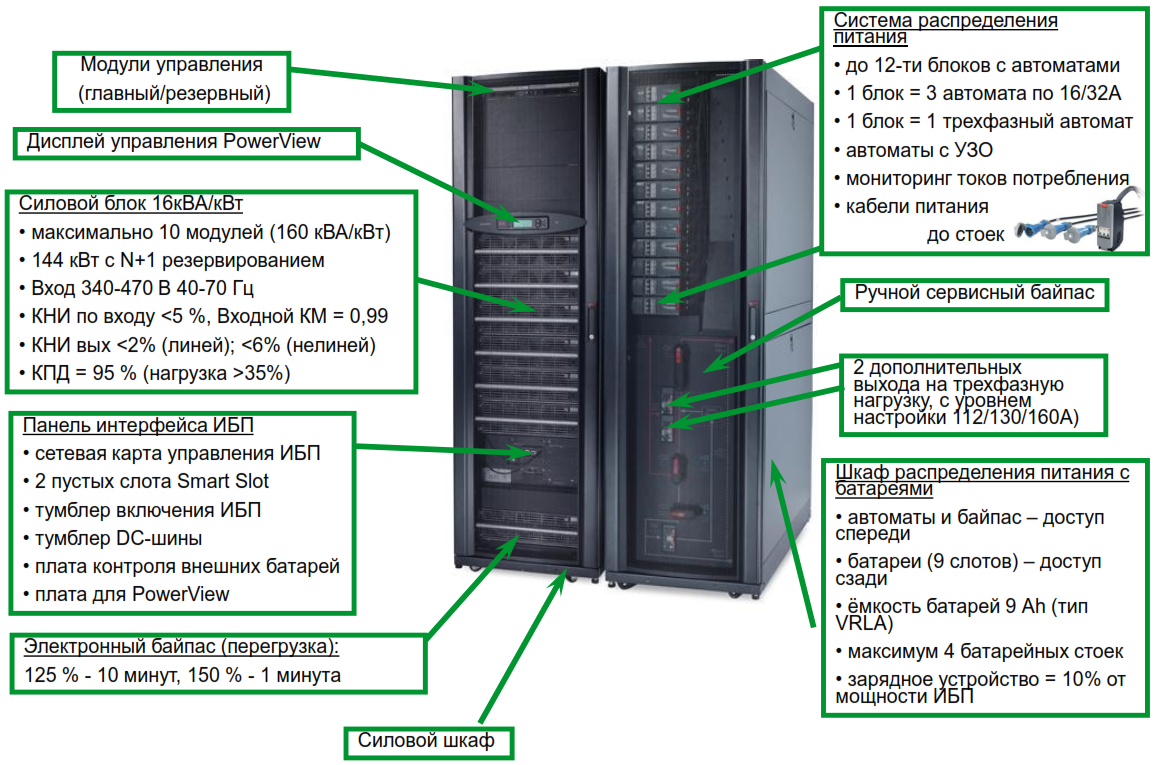 APC by Schneider Electric Symmetra PX 160kW Components View
