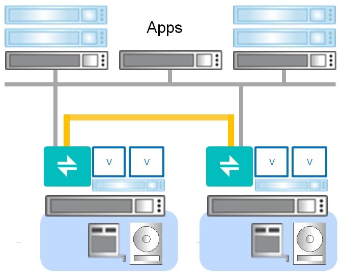 DataCore Hybrid-Converged