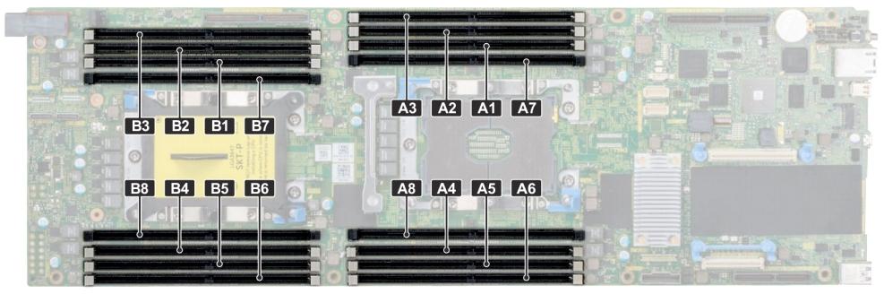 Dell EMC VxRail G560 Memory