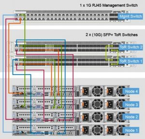 VMWare vSAN Network