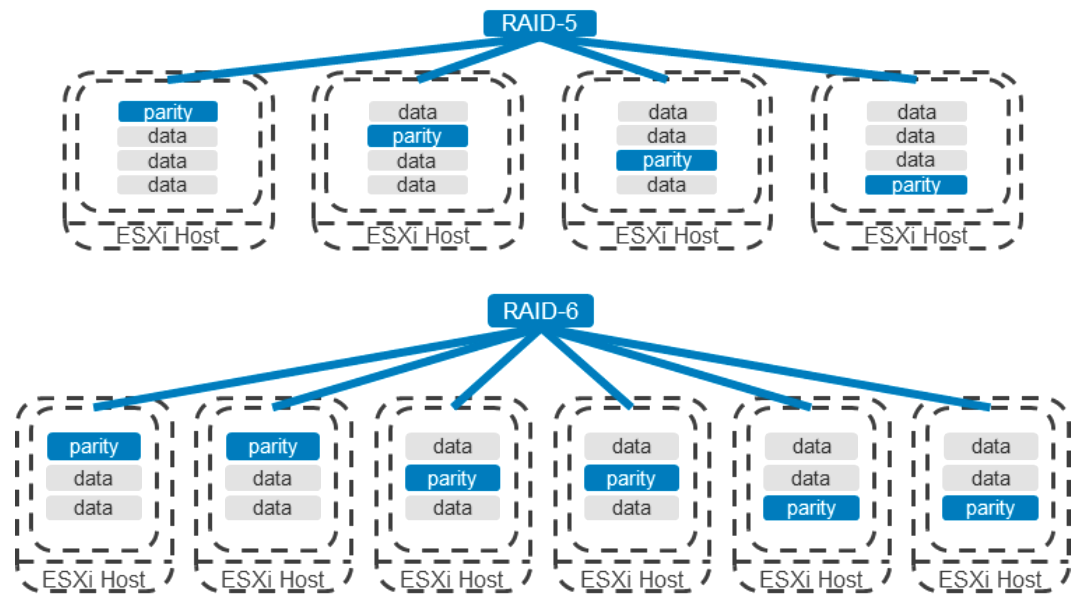 VMware vSAN Raid-5-6