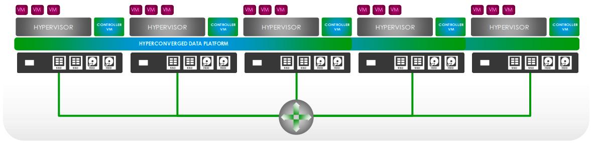Cisco HyperFlex Cluster