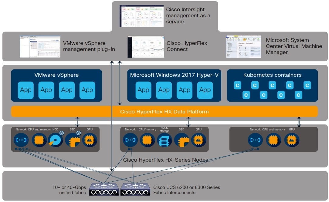 Cisco HyperFlex Concept