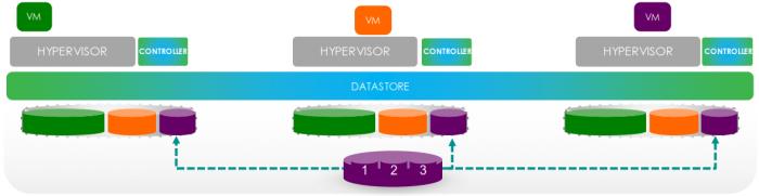 Cisco HyperFlex Data Stripe