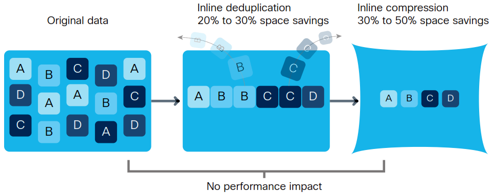 Cisco HyperFlex Data optimization