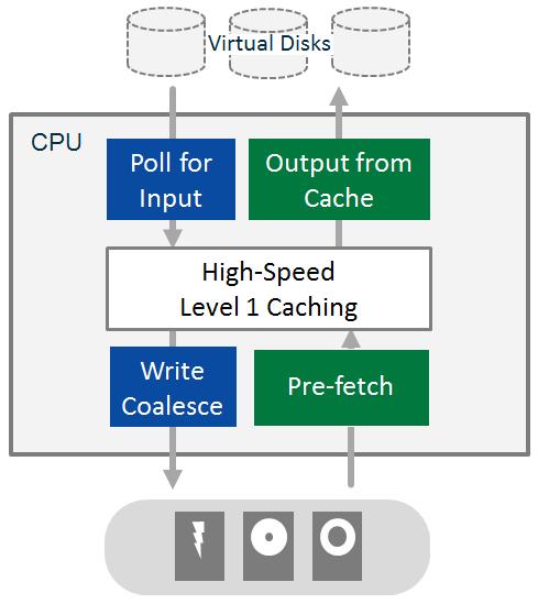 DataCore Cach