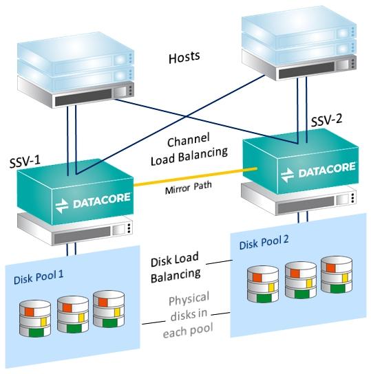 DataCore Load Balancing