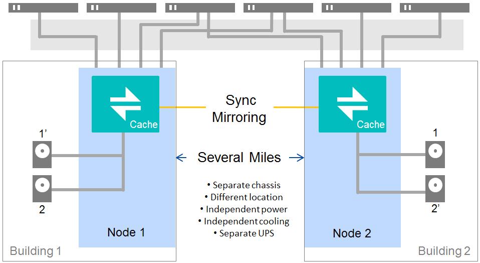 DataCore Metro Cluster