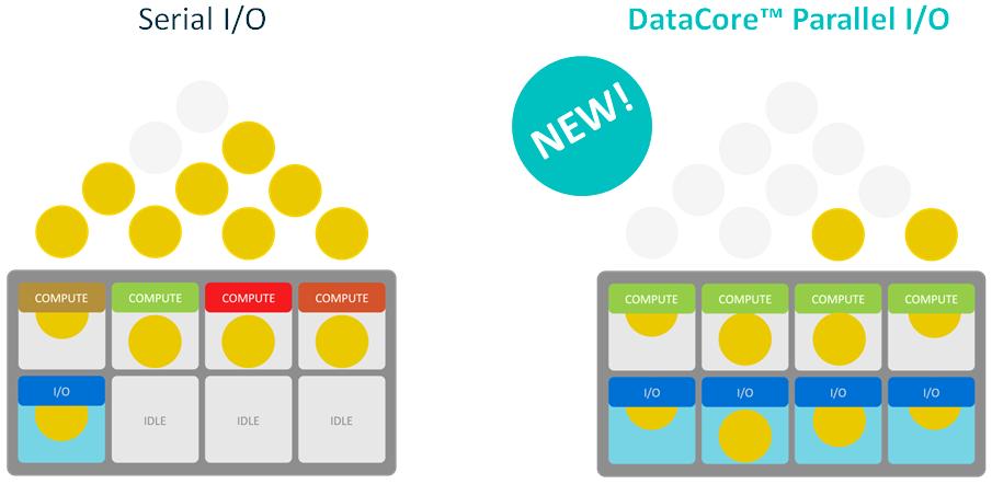 DataCore Parallel IO