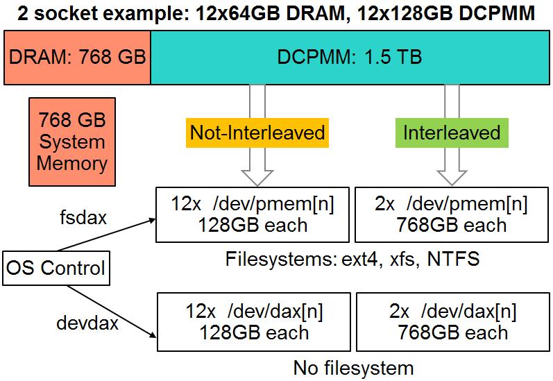 Intel Optane DCPMM App Direct Mode