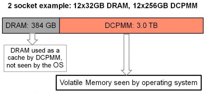 Intel Optane DCPMM Memory Mode
